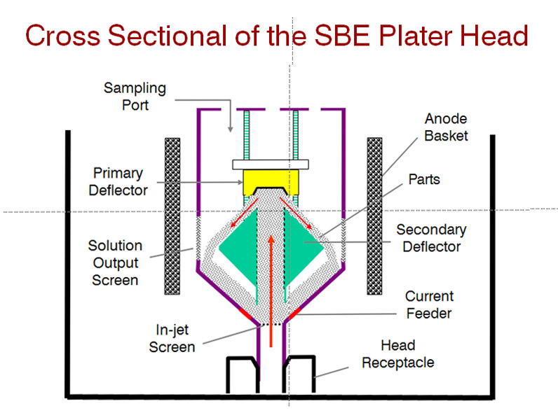 SBE® Crossection