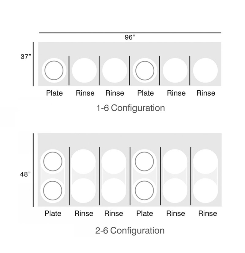 SBE® Configurations
