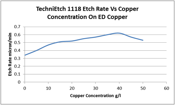 TechniEtch 1118 etch rate vs copper concentration on ED copper