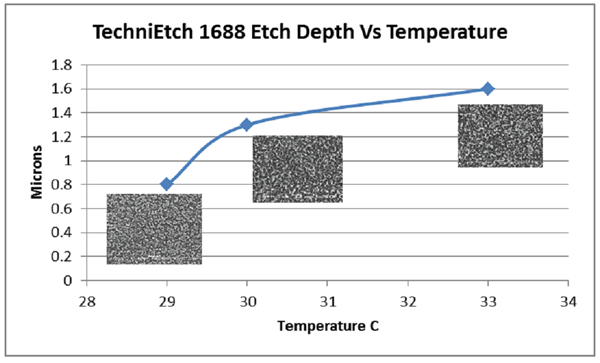 TechniEtch 1688 Etch Depth vs Temp